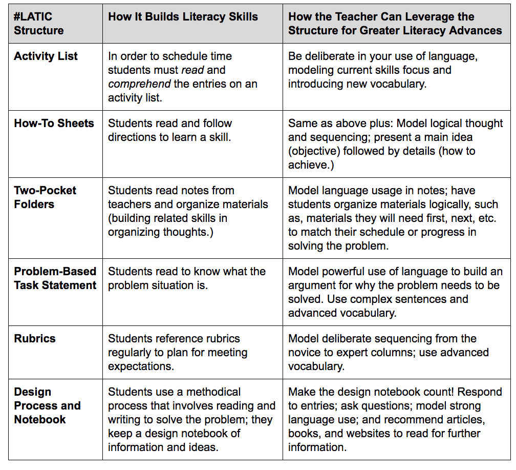 latic-literacy-grid
