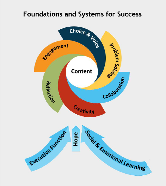 Foundations and Systems for Success